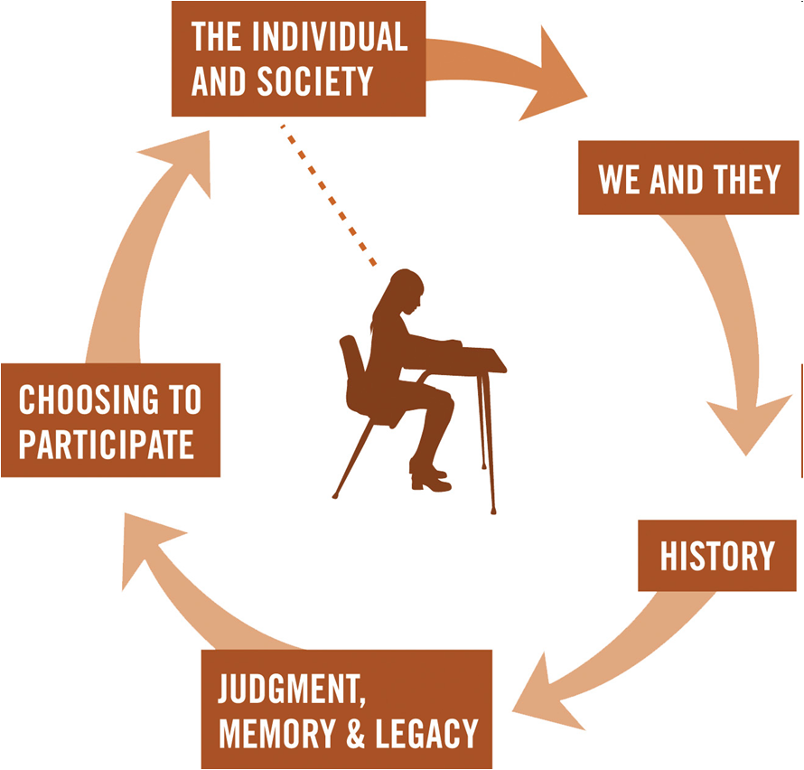 Facing History and Ourselves' scope and sequence approach to studying a moment in history